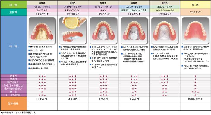 総入れ歯の一覧表