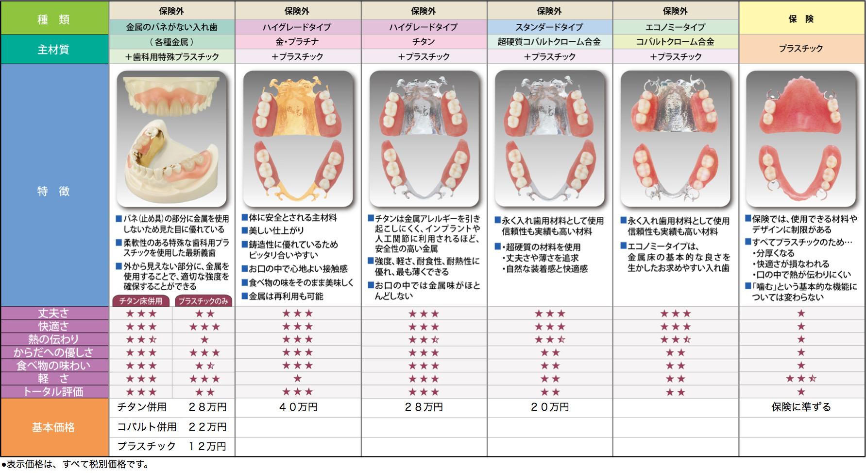部分入れ歯の一覧表